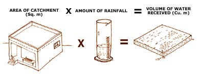 Harvestable water equation
